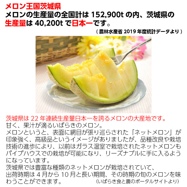 メロン王国茨城県。メロンの生産量の全国計は152,900tのうち、茨城県の生産量は40,200tで日本一です。(農林水産省2019年度統計データより)茨城県は、22年連続生産量日本一を誇ろメロンの大産地です。甘く、荷重が滴るいばらきのメロン。茨城県では豊富な種類のネットメロンが栽培されていて、出荷時期は4月~10月と長い期間、その時期のメロンを味わうことが出来ます。(いばらき食と農のポータルサイトより)